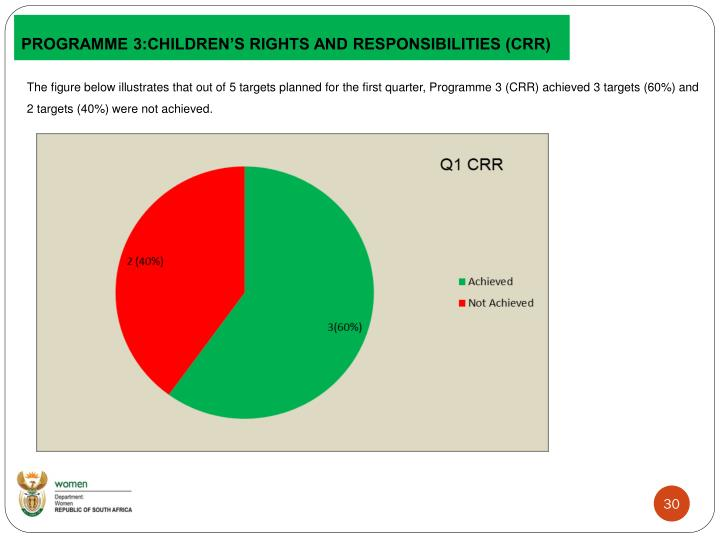 PROGRAMME 3:CHILDREN'S RIGHTS AND RESPONSIBILITIES (CRR)