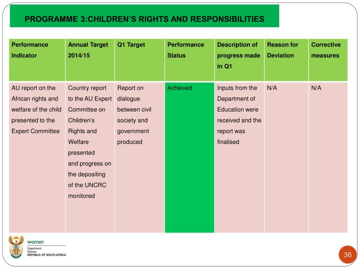 PROGRAMME 3:CHILDREN'S RIGHTS AND RESPONSIBILITIES