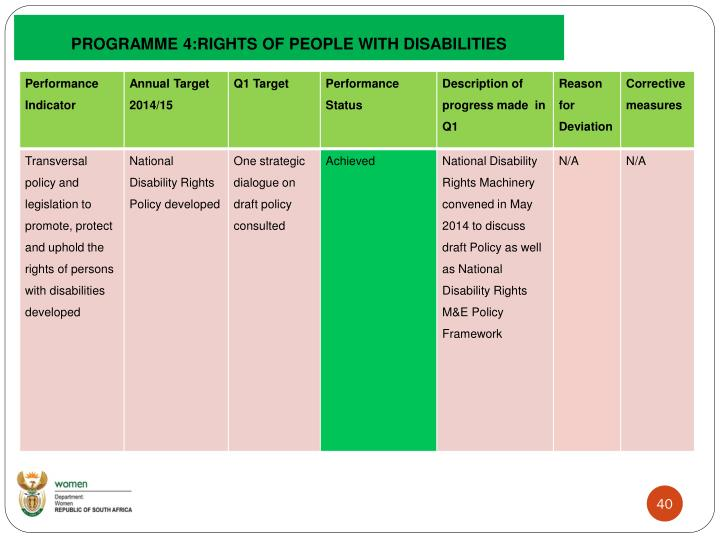 PROGRAMME 4:RIGHTS OF PEOPLE WITH DISABILITIES