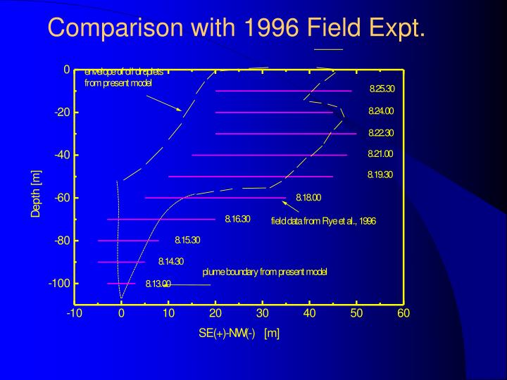Comparison with 1996 Field Expt.
