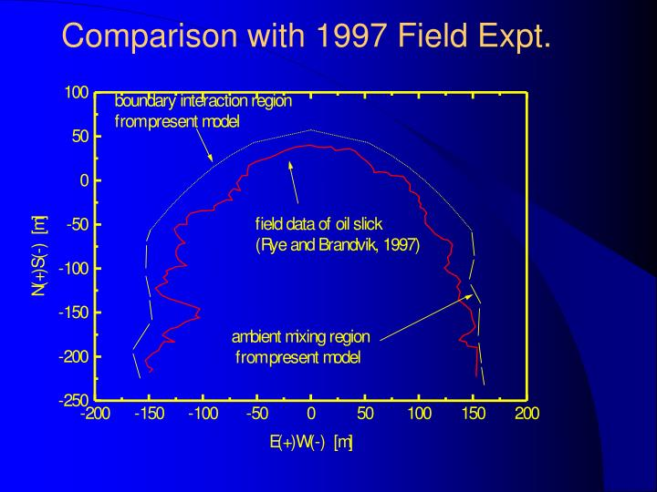 Comparison with 1997 Field Expt.