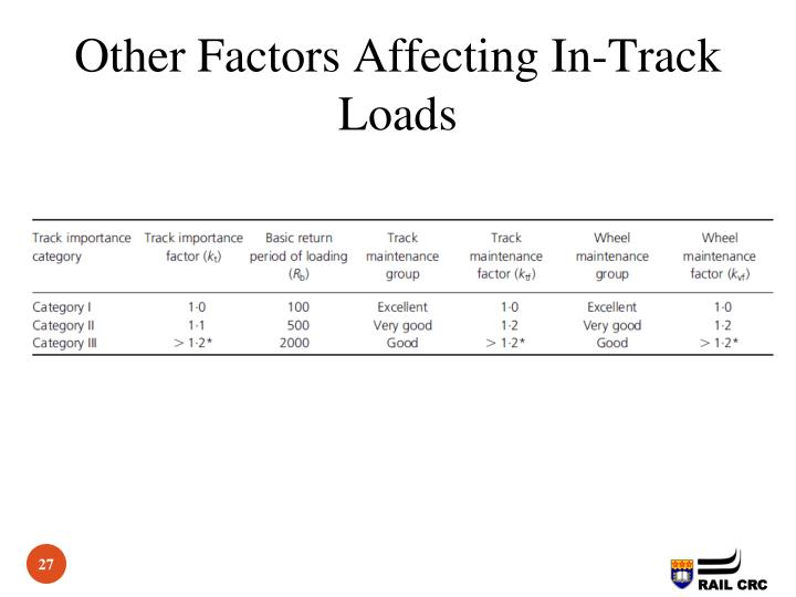 Other Factors Affecting In-Track Loads