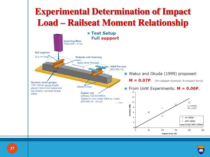 Experimental Determination of Impact Load –