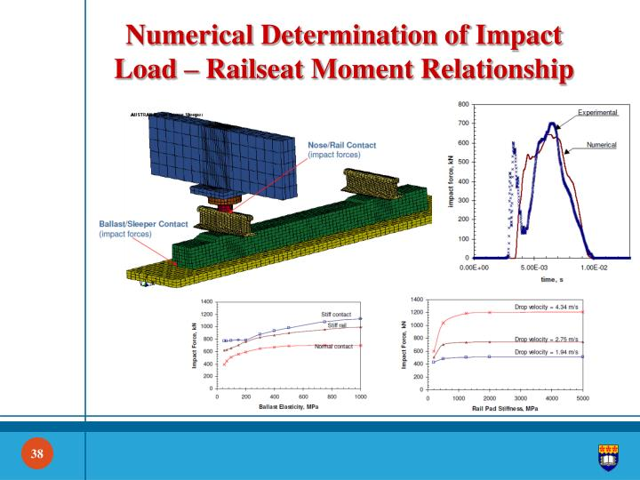Numerical Determination of Impact Load –