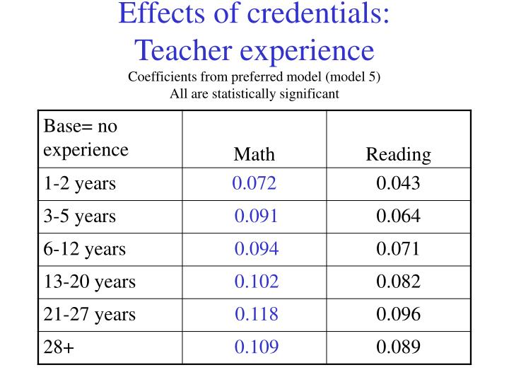 Effects of credentials: