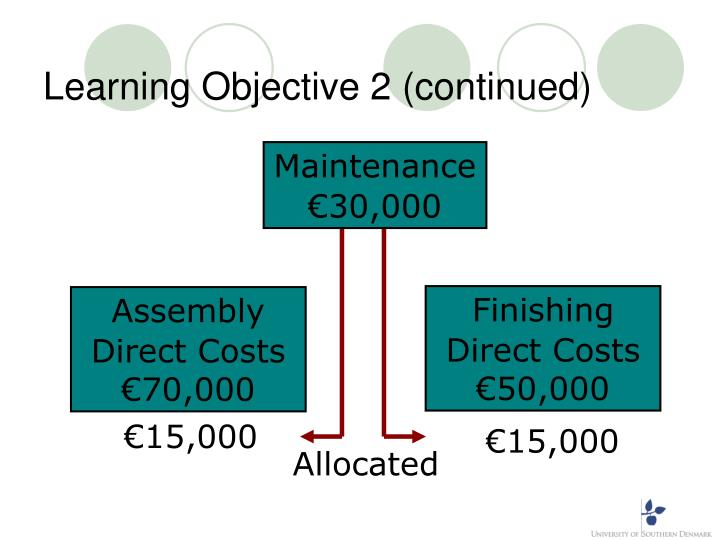 Learning Objective 2 (continued)