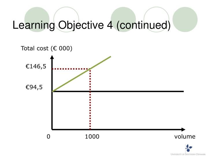 Learning Objective 4 (continued)