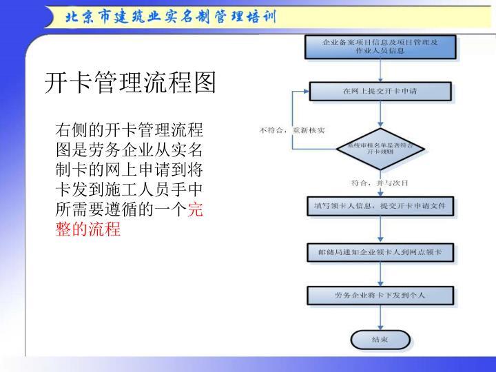 开卡管理流程图