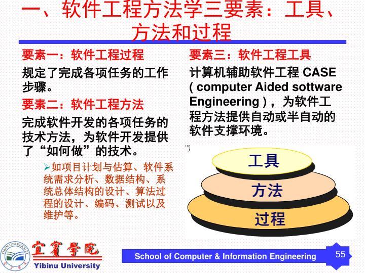 要素一:软件工程过程