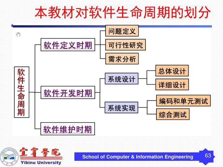 本教材对软件生命周期的划分