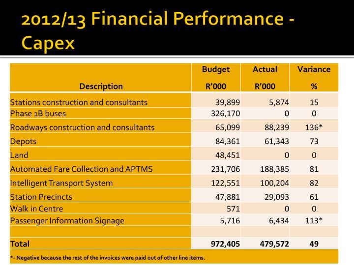 2012/13 Financial Performance - Capex