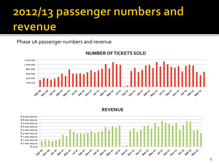 2012/13 passenger numbers and revenue