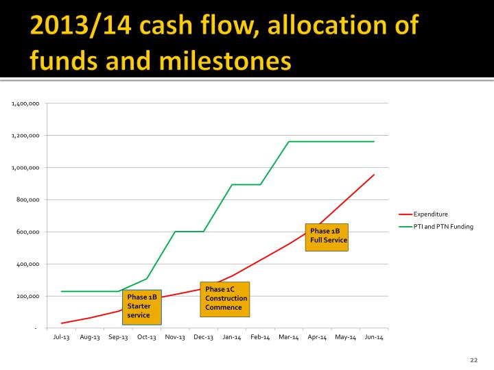 2013/14 cash flow, allocation of funds and milestones