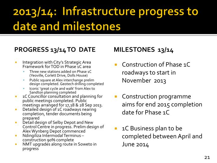 2013/14:  Infrastructure progress to date and milestones