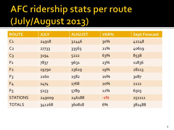 AFC ridership stats per route (July/August 2013)