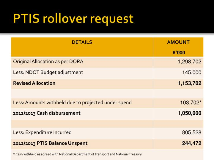 PTIS rollover request