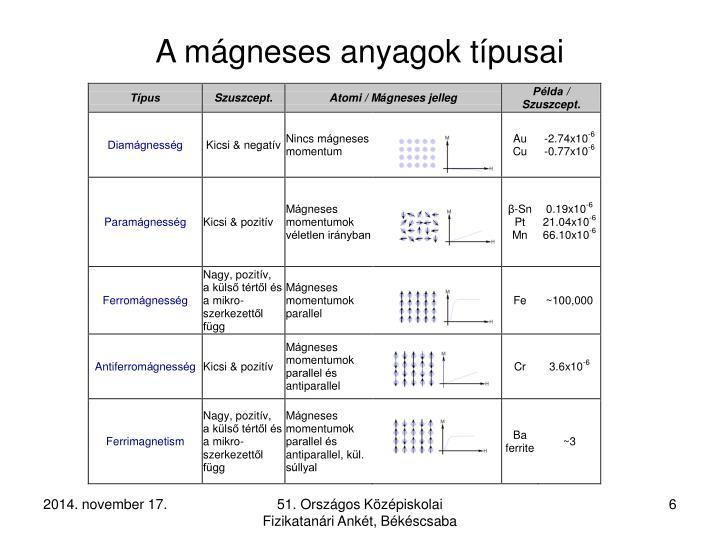 A mágneses anyagok típusai