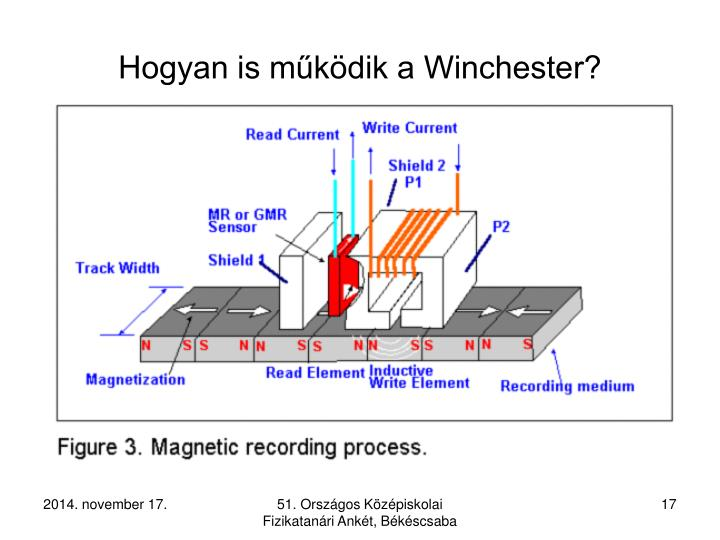 Hogyan is működik a Winchester?