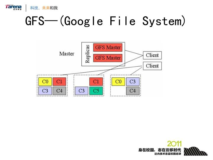 GFS—(Google File System)