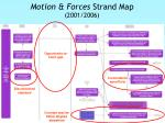 motion forces strand map 2001 2006
