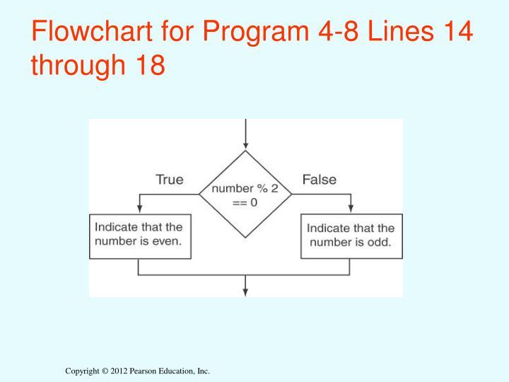 Flowchart for Program 4-8 Lines 14 through 18