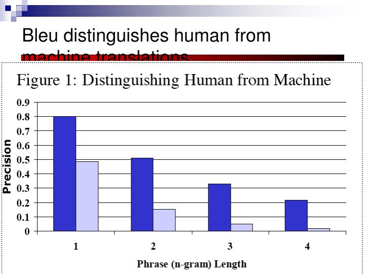 Bleu distinguishes human from machine translations