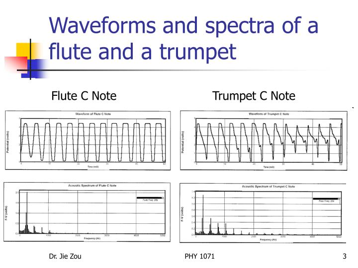 Waveforms and spectra of a flute and a trumpet