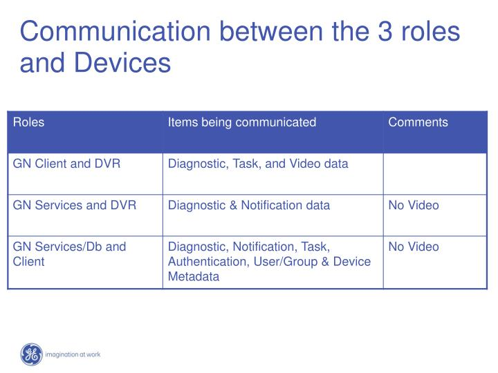 Communication between the 3 roles and Devices