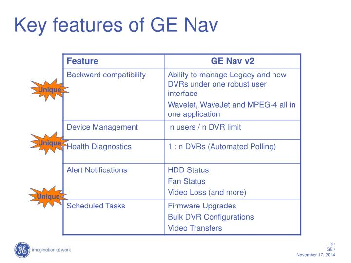Key features of GE Nav