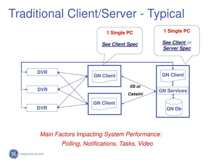 Traditional Client/Server - Typical