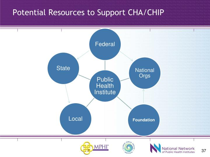 Potential Resources to Support CHA/CHIP