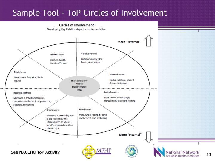 Sample Tool - ToP Circles of Involvement