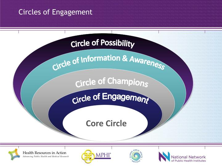 Circles of Engagement