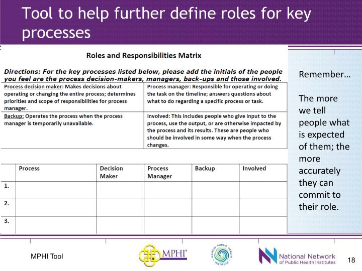 Tool to help further define roles for key processes