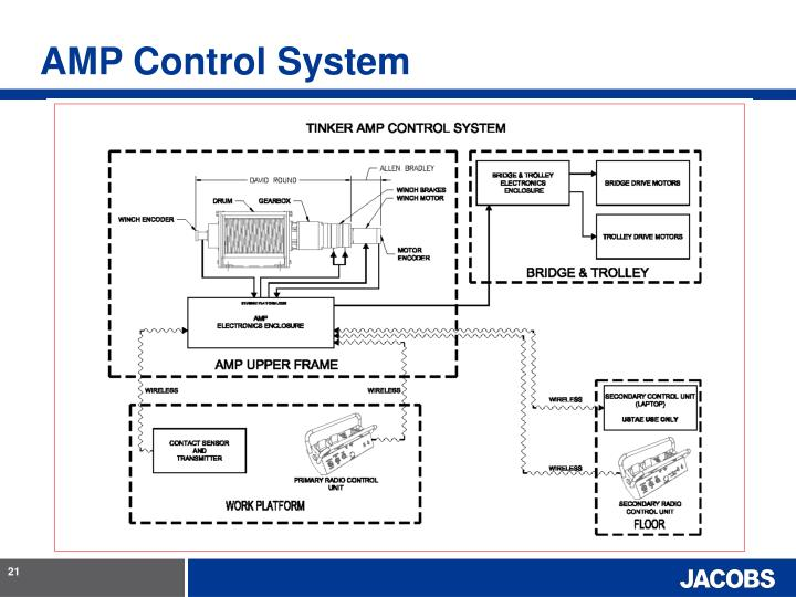 AMP Control System