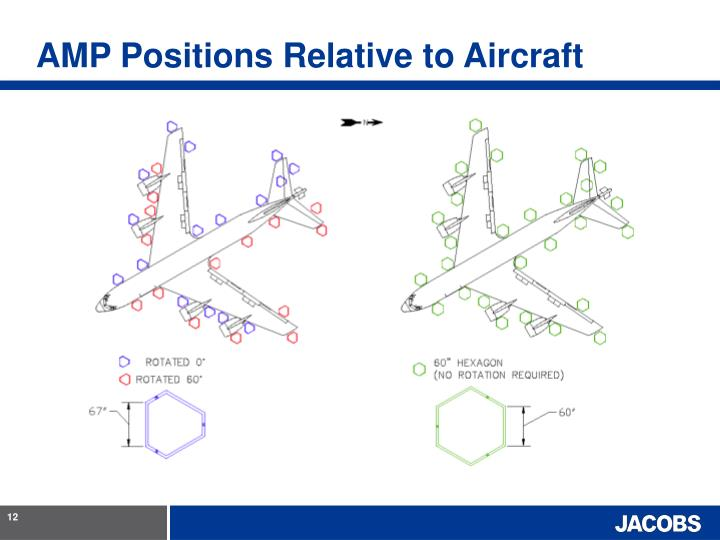 AMP Positions Relative to Aircraft
