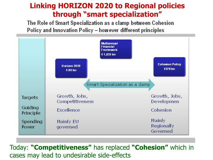 "Linking HORIZON 2020 to Regional policies through ""smart specialization"""