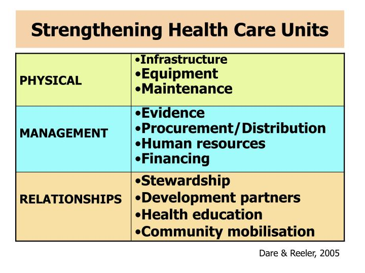 Strengthening Health Care Units