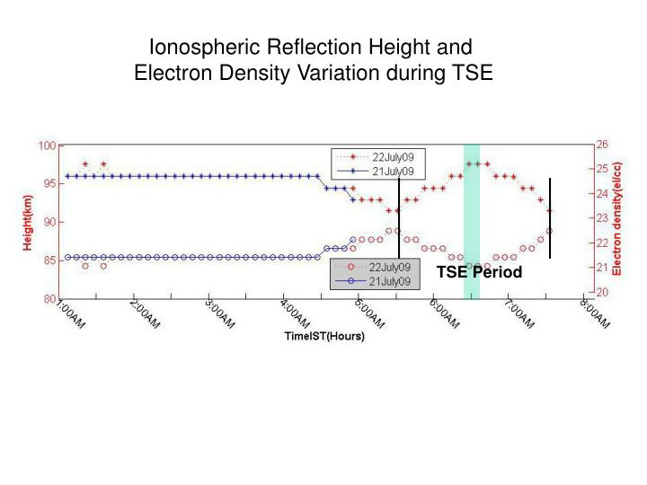 Ionospheric Reflection Height and