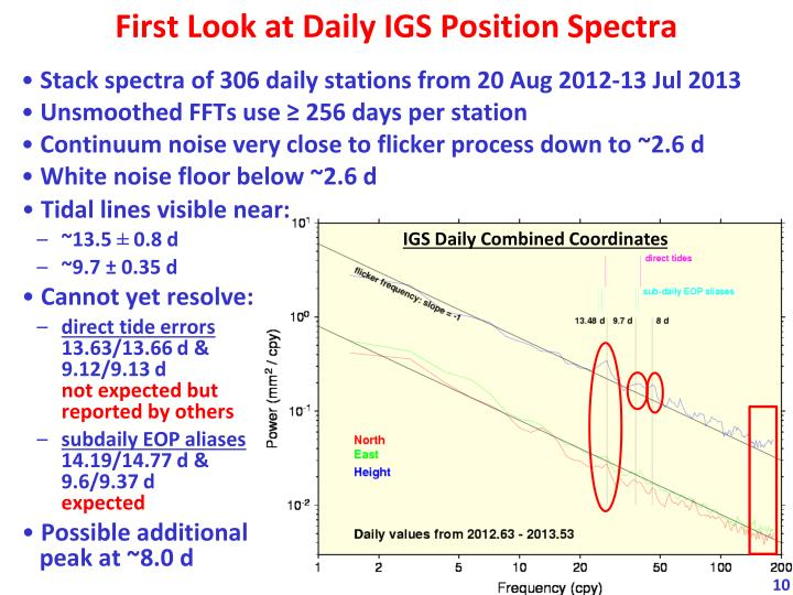 First Look at Daily IGS Position Spectra