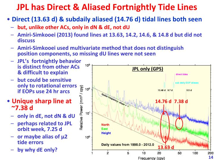 JPL has Direct & Aliased Fortnightly Tide Lines