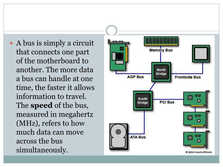A bus is simply a circuit that connects one part of the motherboard to another. The more data a bus can handle at one time, the faster it allows information to travel. The