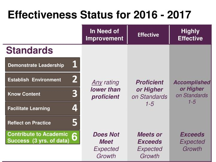 Effectiveness Status for