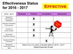 effectiveness status for 2016 20172