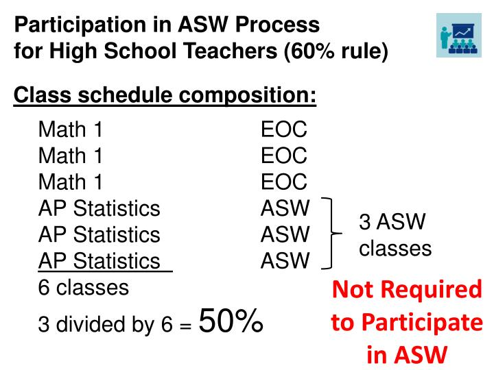 Participation in ASW Process
