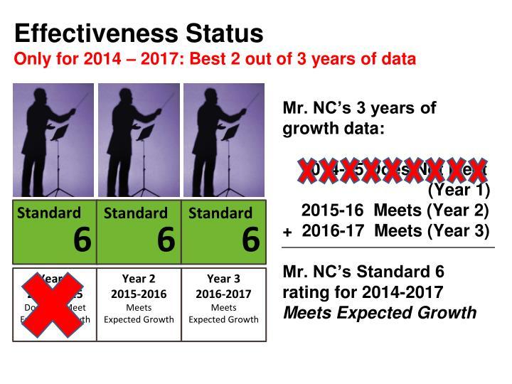 Effectiveness Status