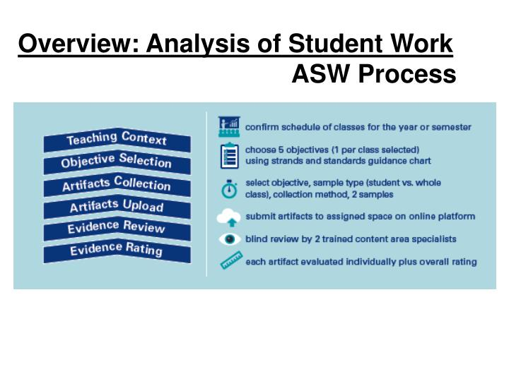 Overview: Analysis of Student Work