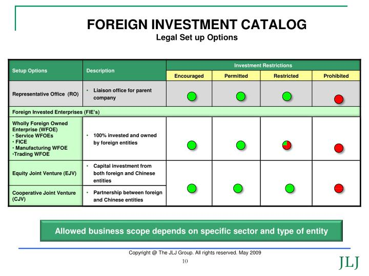 FOREIGN INVESTMENT CATALOG