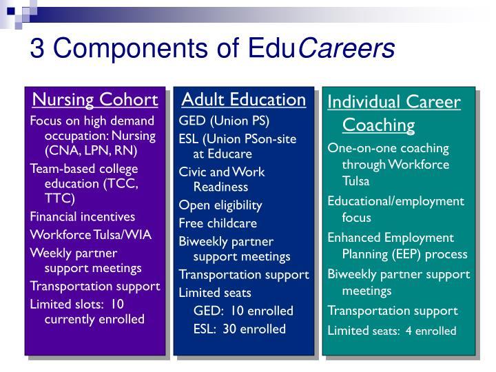 3 Components of Edu