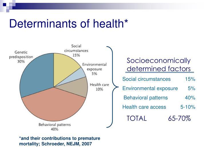 Socioeconomically determined factors